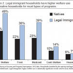 Report: 87% Illegal Immigrant Families On Welfare, 72% Of Legal Immigrants On It