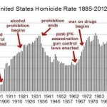 Here Is A Gun Chart Liberals Don't Want You To See